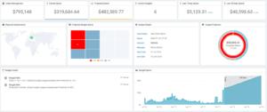 Budget Management Dashboard - Cloud Exchange - Buttonwood