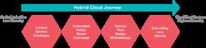 Hybrid Cloud Journey - Hybrid Cloud Management - Buttonwood
