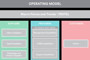 Cloud First Operating Model - Cloud Management Platform - Buttonwood